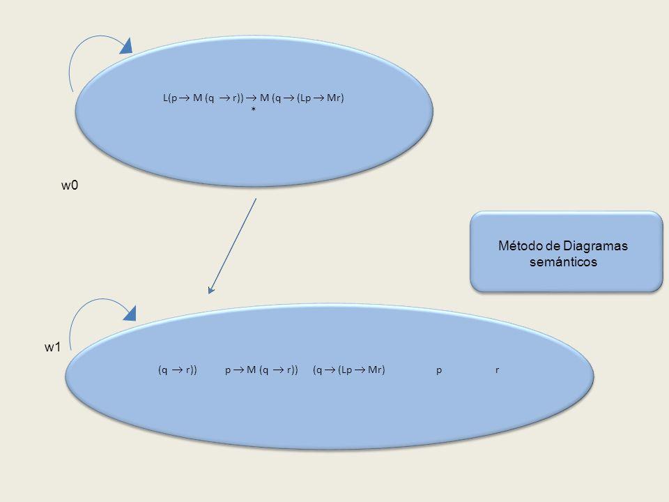 (q r)) p M (q r)) (q (Lp Mr) p r w0 Método de Diagramas semánticos L(p M (q r)) M (q (Lp Mr) * L(p M (q r)) M (q (Lp Mr) * w1