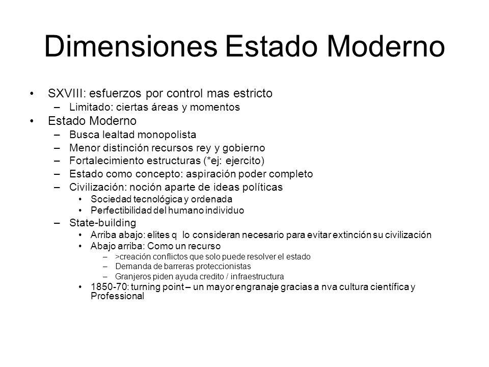 Dimensiones Estado Moderno SXVIII: esfuerzos por control mas estricto –Limitado: ciertas áreas y momentos Estado Moderno –Busca lealtad monopolista –M