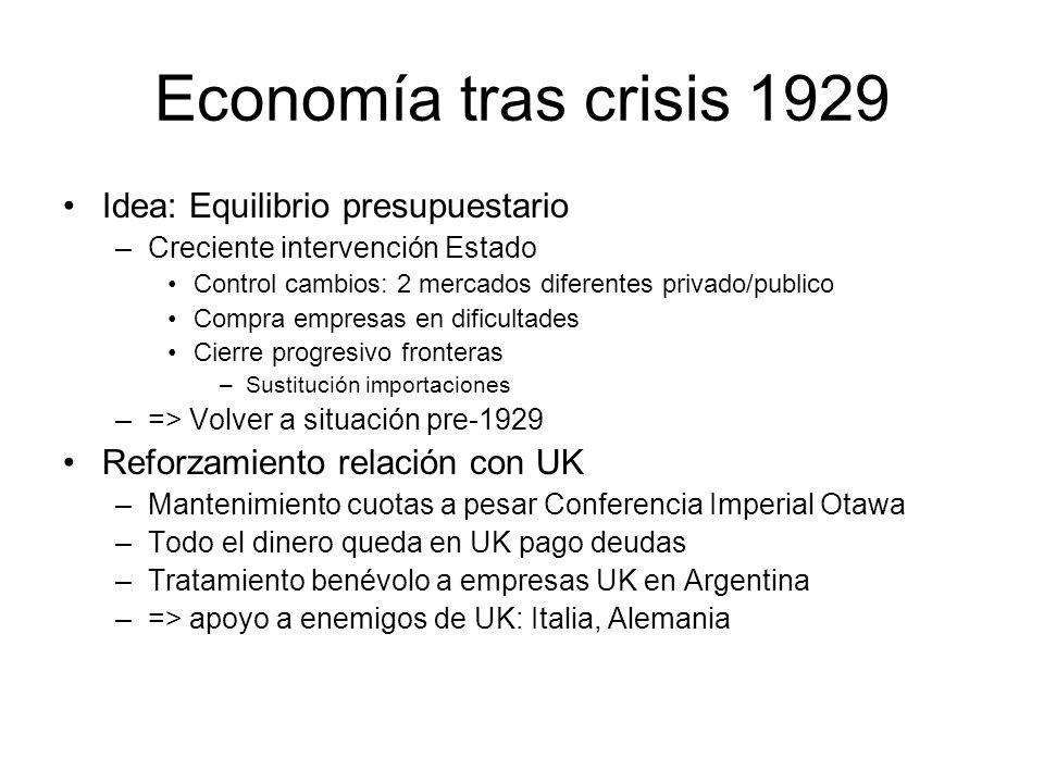 Economía tras crisis 1929 Idea: Equilibrio presupuestario –Creciente intervención Estado Control cambios: 2 mercados diferentes privado/publico Compra