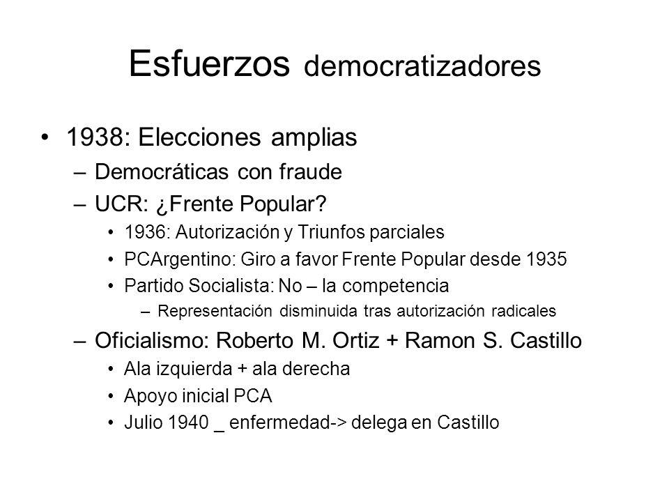 Esfuerzos democratizadores 1938: Elecciones amplias –Democráticas con fraude –UCR: ¿Frente Popular? 1936: Autorización y Triunfos parciales PCArgentin