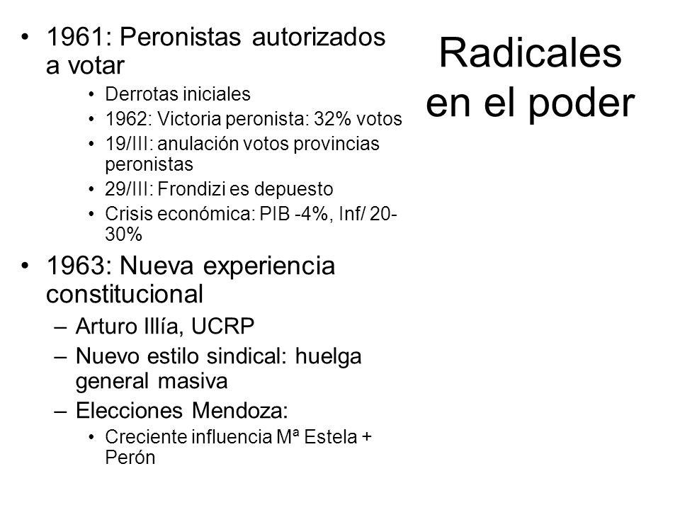 Radicales en el poder 1961: Peronistas autorizados a votar Derrotas iniciales 1962: Victoria peronista: 32% votos 19/III: anulación votos provincias p