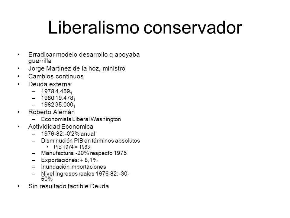 Liberalismo conservador Erradicar modelo desarrollo q apoyaba guerrilla Jorge Martinez de la hoz, ministro Cambios continuos Deuda externa: –1978 4.45