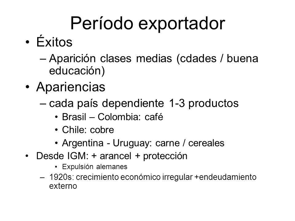 Período exportador Éxitos –Aparición clases medias (cdades / buena educación) Apariencias –cada país dependiente 1-3 productos Brasil – Colombia: café