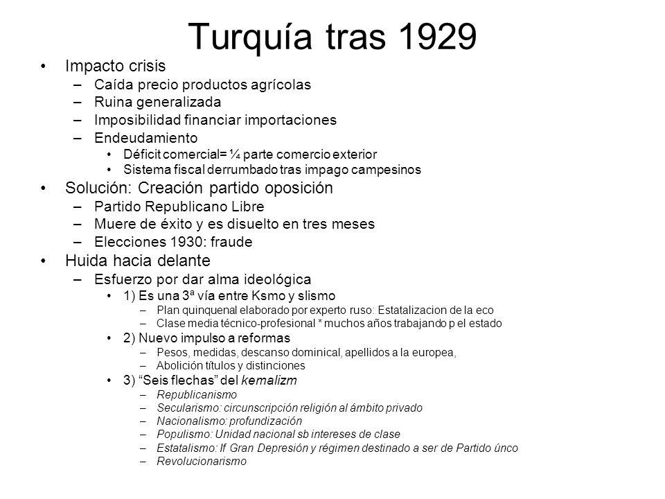 Turquía tras 1929 Impacto crisis –Caída precio productos agrícolas –Ruina generalizada –Imposibilidad financiar importaciones –Endeudamiento Déficit c