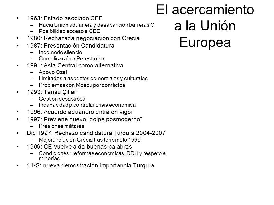 El acercamiento a la Unión Europea 1963: Estado asociado CEE –Hacia Unión aduanera y desaparición barreras C –Posibilidad acceso a CEE 1980: Rechazada