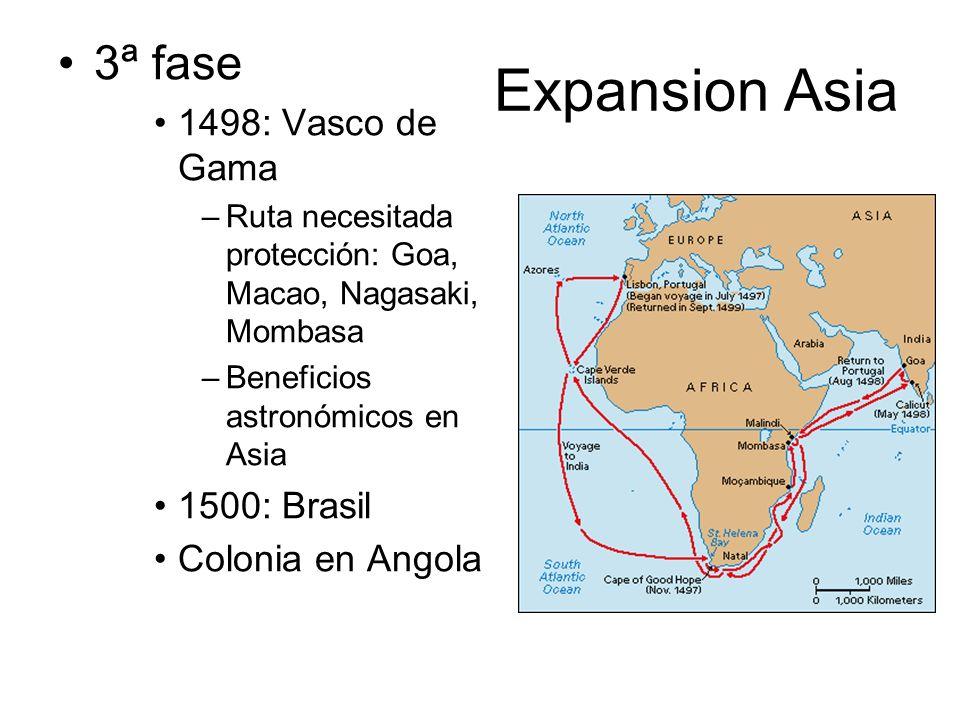 Expansion Asia 3ª fase 1498: Vasco de Gama –Ruta necesitada protección: Goa, Macao, Nagasaki, Mombasa –Beneficios astronómicos en Asia 1500: Brasil Co