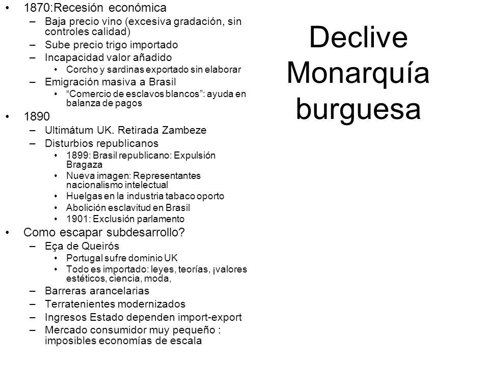 Declive Monarquía burguesa 1870:Recesión económica –Baja precio vino (excesiva gradación, sin controles calidad) –Sube precio trigo importado –Incapac