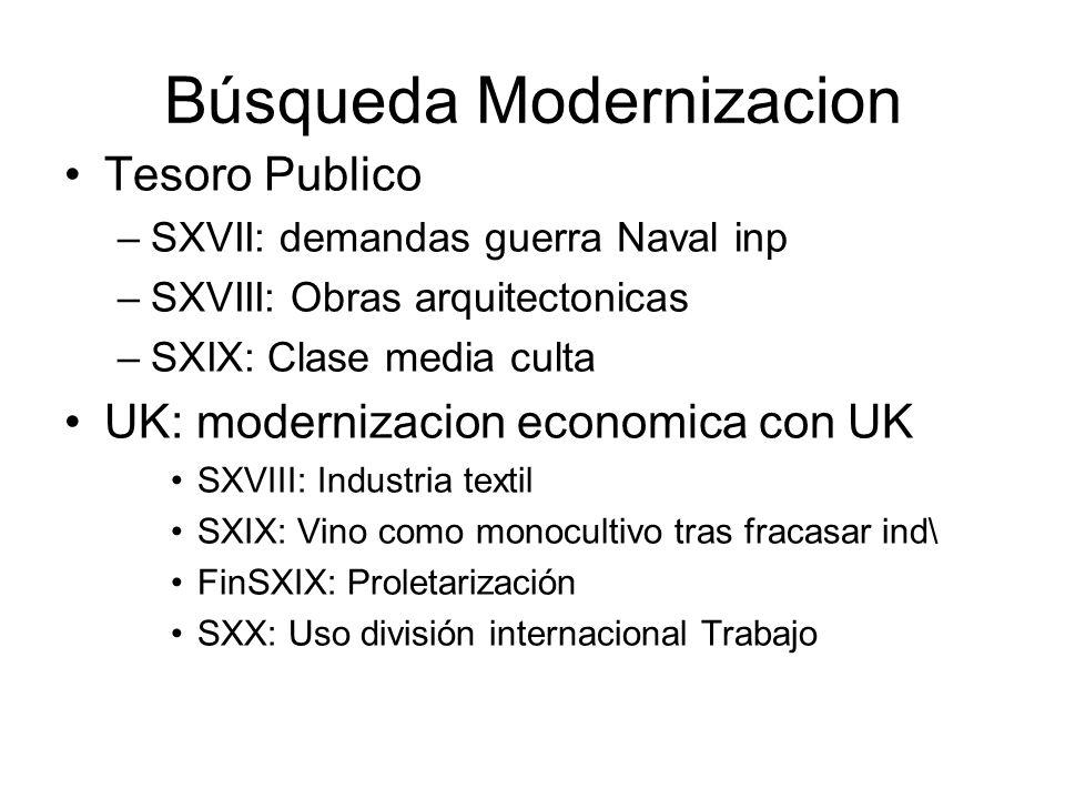 Búsqueda Modernizacion Tesoro Publico –SXVII: demandas guerra Naval inp –SXVIII: Obras arquitectonicas –SXIX: Clase media culta UK: modernizacion econ