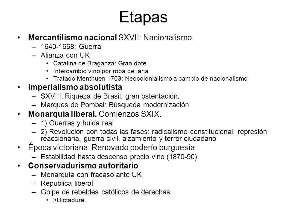 Etapas Mercantilismo nacional SXVII: Nacionalismo. –1640-1668: Guerra –Alianza con UK Catalina de Braganza: Gran dote Intercambio vino por ropa de lan
