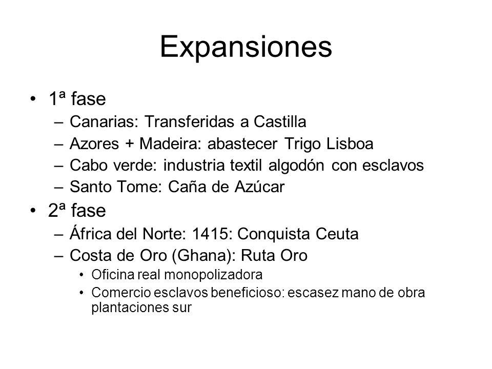 Expansiones 1ª fase –Canarias: Transferidas a Castilla –Azores + Madeira: abastecer Trigo Lisboa –Cabo verde: industria textil algodón con esclavos –S