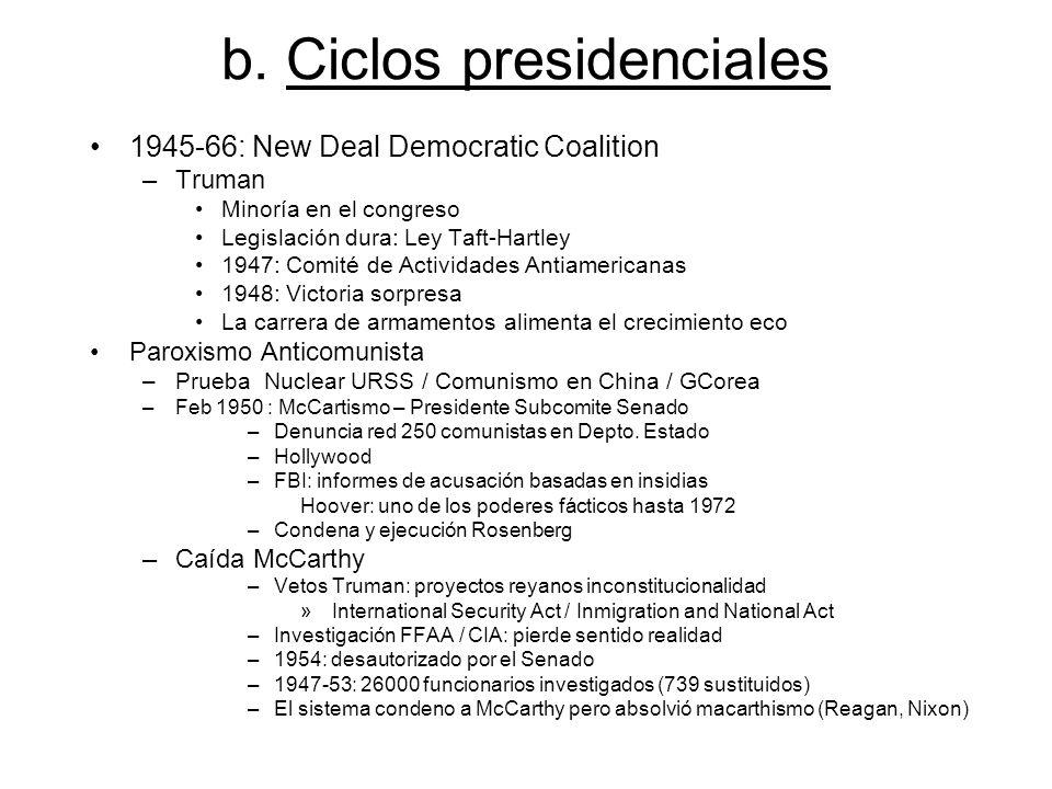 b. Ciclos presidenciales 1945-66: New Deal Democratic Coalition –Truman Minoría en el congreso Legislación dura: Ley Taft-Hartley 1947: Comité de Acti