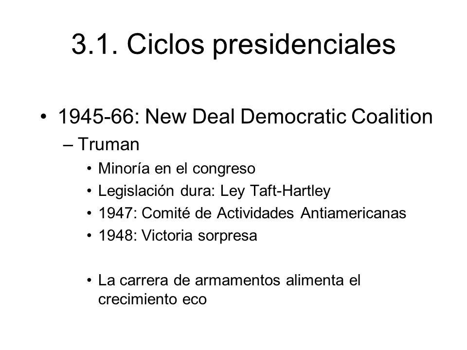 3.1. Ciclos presidenciales 1945-66: New Deal Democratic Coalition –Truman Minoría en el congreso Legislación dura: Ley Taft-Hartley 1947: Comité de Ac