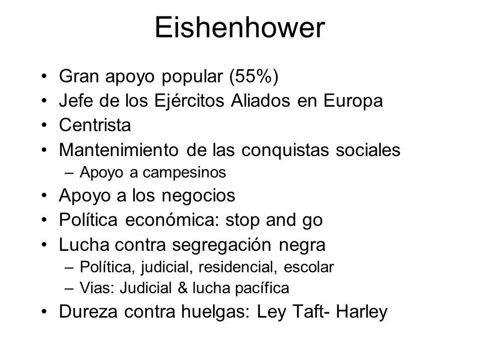 Eishenhower Gran apoyo popular (55%) Jefe de los Ejércitos Aliados en Europa Centrista Mantenimiento de las conquistas sociales –Apoyo a campesinos Ap