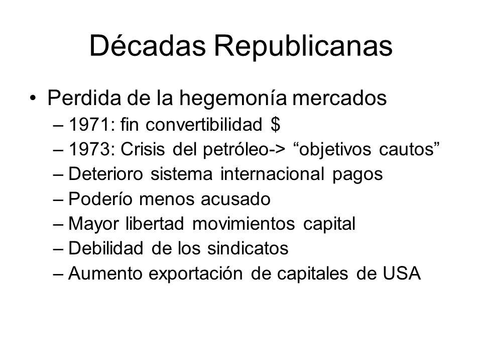 Décadas Republicanas Perdida de la hegemonía mercados –1971: fin convertibilidad $ –1973: Crisis del petróleo-> objetivos cautos –Deterioro sistema in