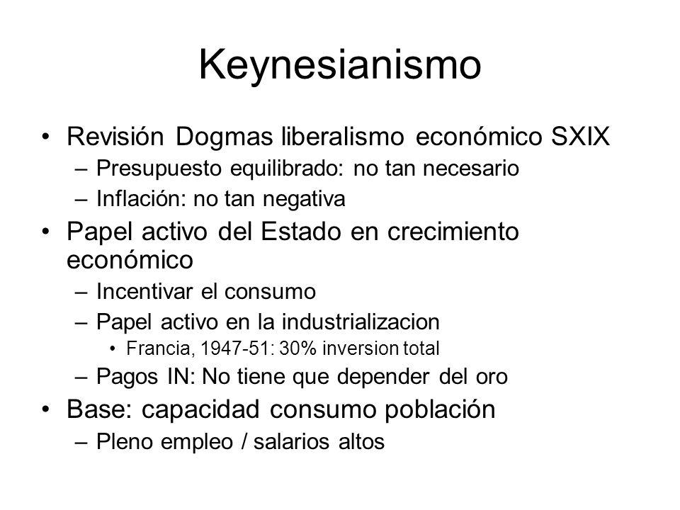 Keynesianismo Revisión Dogmas liberalismo económico SXIX –Presupuesto equilibrado: no tan necesario –Inflación: no tan negativa Papel activo del Estad