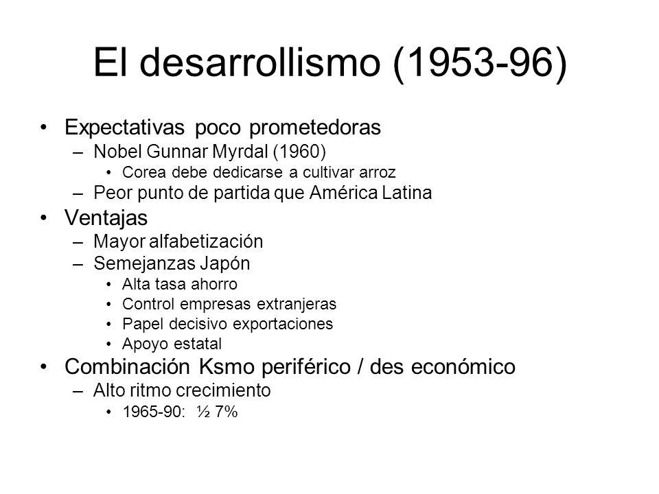 El desarrollismo (1953-96) Expectativas poco prometedoras –Nobel Gunnar Myrdal (1960) Corea debe dedicarse a cultivar arroz –Peor punto de partida que