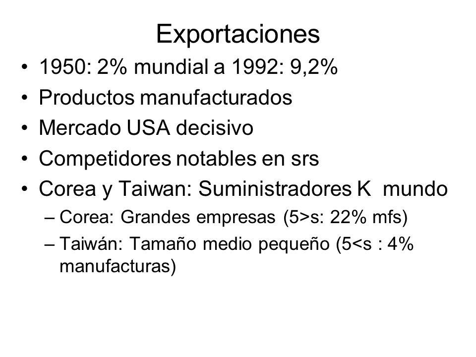 Exportaciones 1950: 2% mundial a 1992: 9,2% Productos manufacturados Mercado USA decisivo Competidores notables en srs Corea y Taiwan: Suministradores