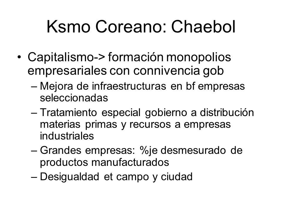 Ksmo Coreano: Chaebol Capitalismo-> formación monopolios empresariales con connivencia gob –Mejora de infraestructuras en bf empresas seleccionadas –T