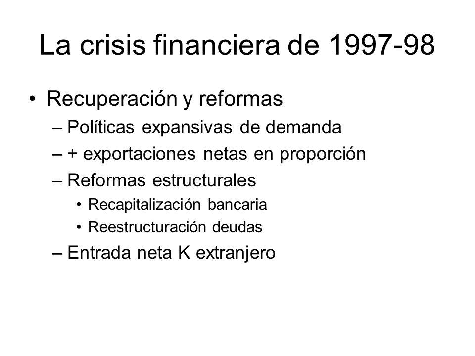 La crisis financiera de 1997-98 Recuperación y reformas –Políticas expansivas de demanda –+ exportaciones netas en proporción –Reformas estructurales