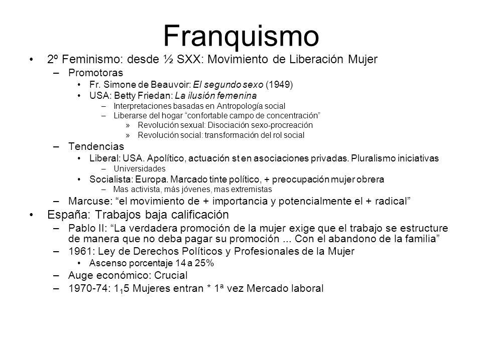 Franquismo 2º Feminismo: desde ½ SXX: Movimiento de Liberación Mujer –Promotoras Fr. Simone de Beauvoir: El segundo sexo (1949) USA: Betty Friedan: La