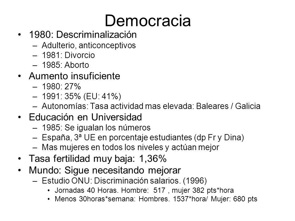 Democracia 1980: Descriminalización –Adulterio, anticonceptivos –1981: Divorcio –1985: Aborto Aumento insuficiente –1980: 27% –1991: 35% (EU: 41%) –Au