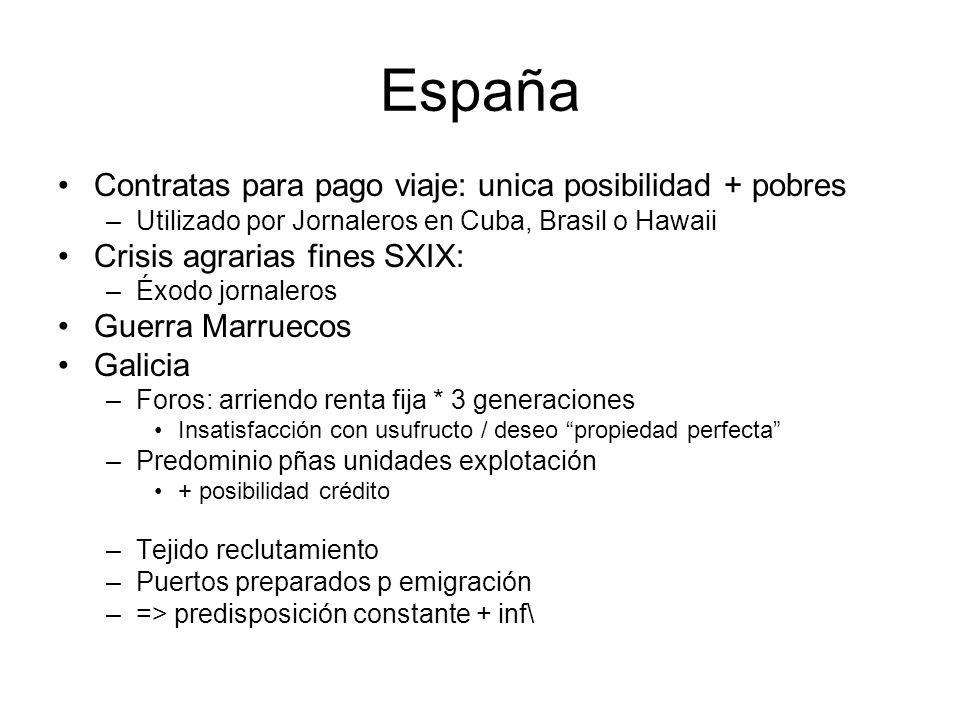 España Contratas para pago viaje: unica posibilidad + pobres –Utilizado por Jornaleros en Cuba, Brasil o Hawaii Crisis agrarias fines SXIX: –Éxodo jor