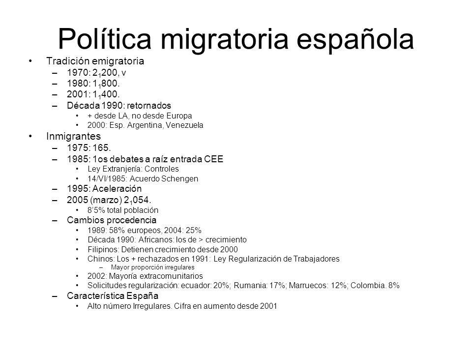 Política migratoria española Tradición emigratoria –1970: 2 1 200, v –1980: 1 1 800.
