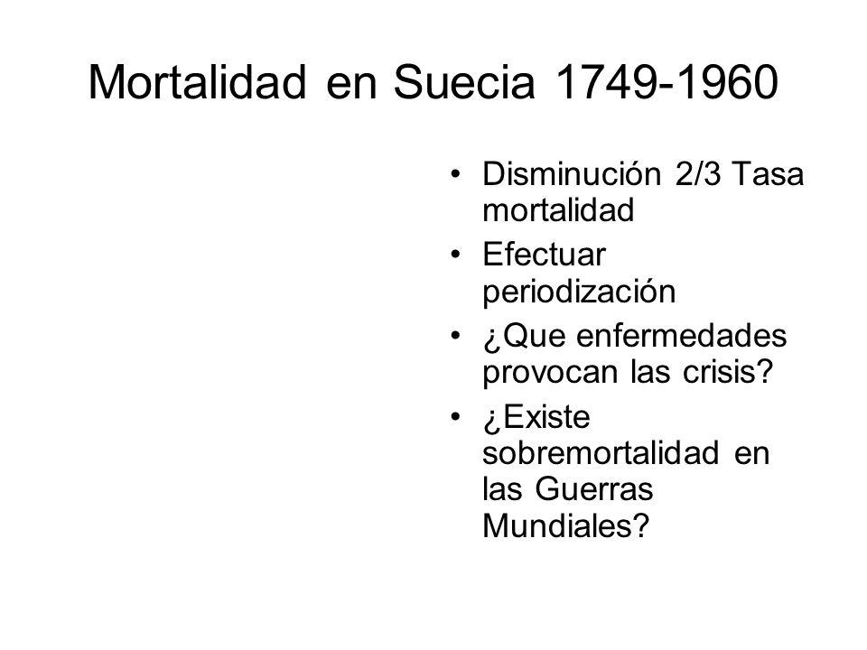 Mortalidad en Suecia 1749-1960 Disminución 2/3 Tasa mortalidad Efectuar periodización ¿Que enfermedades provocan las crisis.
