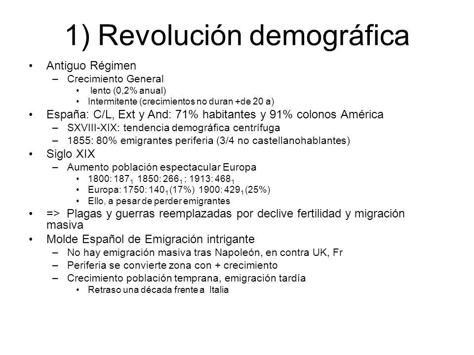 1) Revolución demográfica Antiguo Régimen –Crecimiento General lento (0,2% anual) Intermitente (crecimientos no duran +de 20 a) España: C/L, Ext y And: 71% habitantes y 91% colonos América –SXVIII-XIX: tendencia demográfica centrífuga –1855: 80% emigrantes periferia (3/4 no castellanohablantes) Siglo XIX –Aumento población espectacular Europa 1800: 187 1 1850: 266 1 ; 1913: 468 1 Europa: 1750: 140 1 (17%) 1900: 429 1 (25%) Ello, a pesar de perder emigrantes => Plagas y guerras reemplazadas por declive fertilidad y migración masiva Molde Español de Emigración intrigante –No hay emigración masiva tras Napoleón, en contra UK, Fr –Periferia se convierte zona con + crecimiento –Crecimiento población temprana, emigración tardía Retraso una década frente a Italia