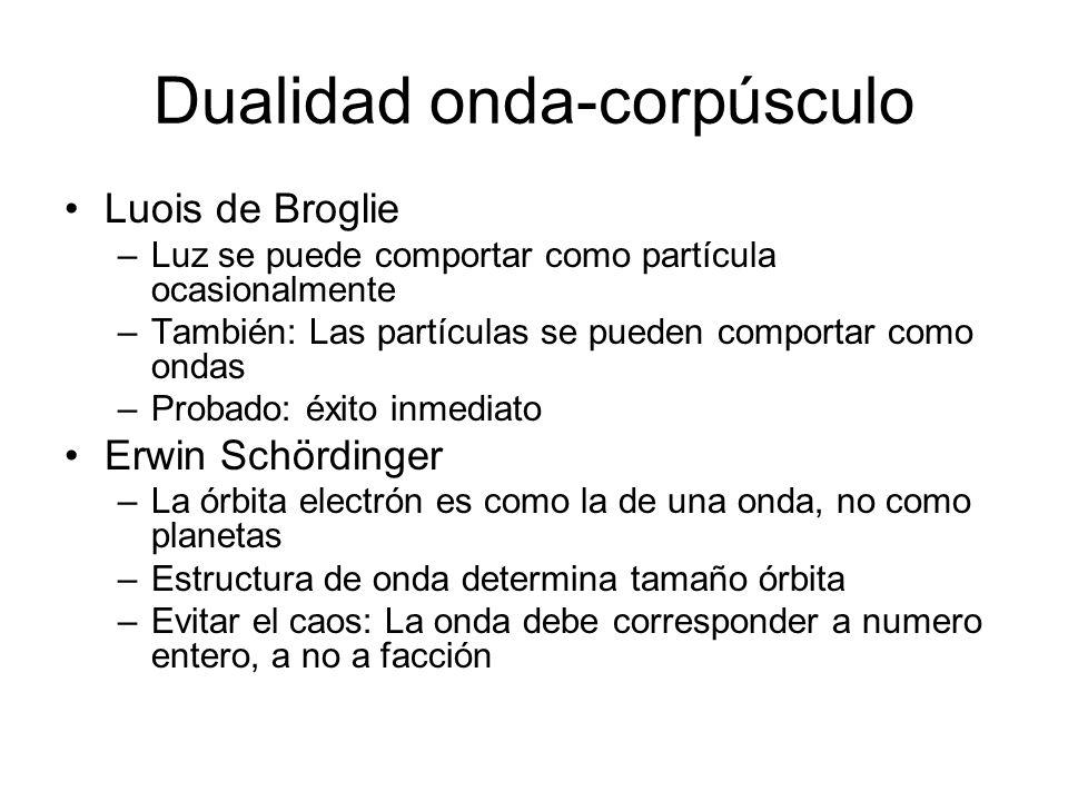 Dualidad onda-corpúsculo Luois de Broglie –Luz se puede comportar como partícula ocasionalmente –También: Las partículas se pueden comportar como onda