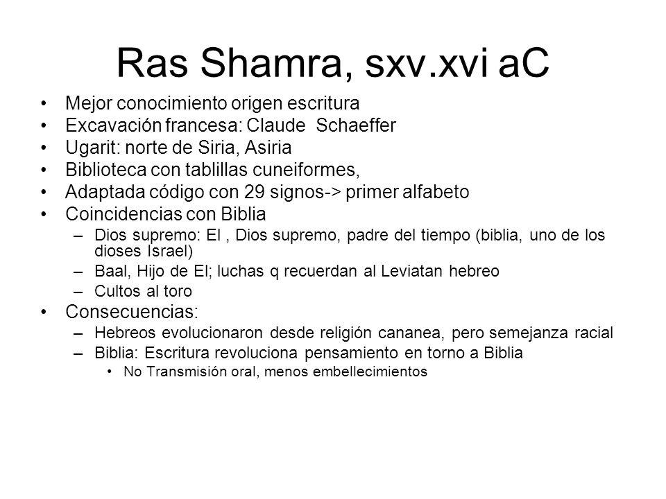 Ras Shamra, sxv.xvi aC Mejor conocimiento origen escritura Excavación francesa: Claude Schaeffer Ugarit: norte de Siria, Asiria Biblioteca con tablill