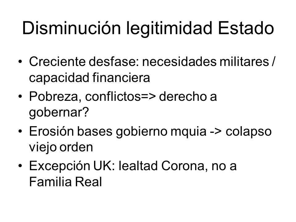 Disminución legitimidad Estado Creciente desfase: necesidades militares / capacidad financiera Pobreza, conflictos=> derecho a gobernar? Erosión bases