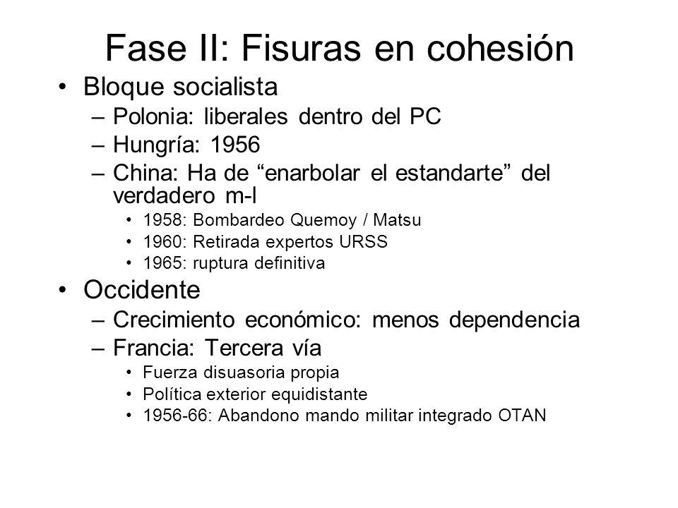 Fase II: Fisuras en cohesión Bloque socialista –Polonia: liberales dentro del PC –Hungría: 1956 –China: Ha de enarbolar el estandarte del verdadero m-