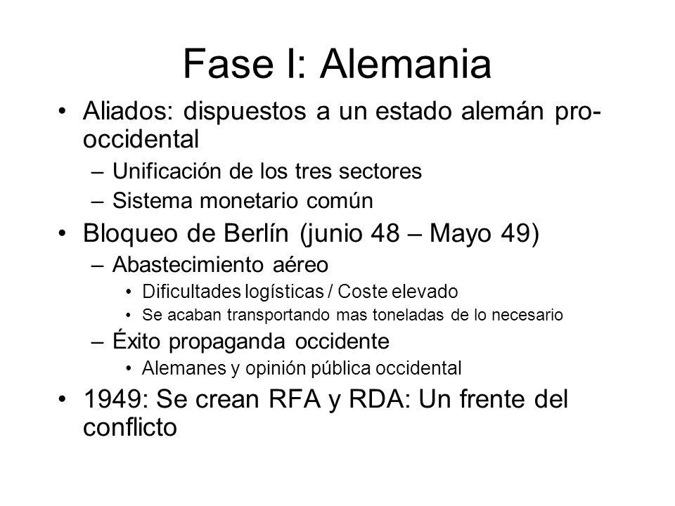 Fase I: Formación Bloques 1948-51: Programa de Recuperación Económica Europea –Aprobado tras golpe Común.