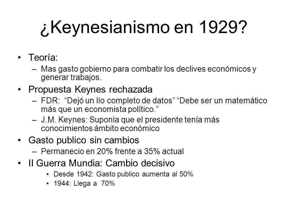 ¿Keynesianismo en 1929? Teoría: –Mas gasto gobierno para combatir los declives económicos y generar trabajos. Propuesta Keynes rechazada –FDR: Dejó un