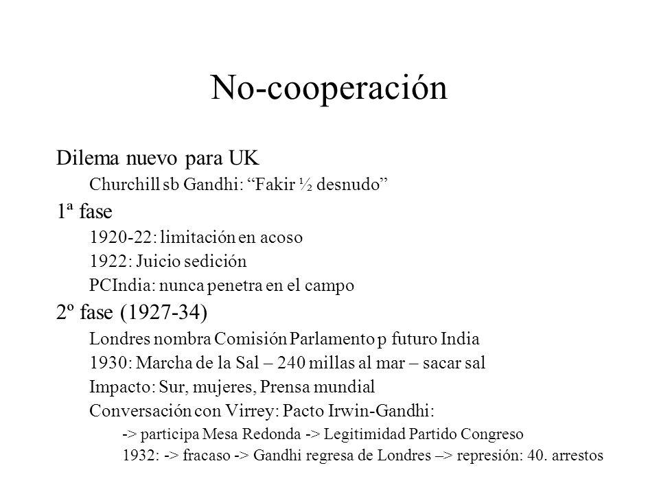 No-cooperación Dilema nuevo para UK Churchill sb Gandhi: Fakir ½ desnudo 1ª fase 1920-22: limitación en acoso 1922: Juicio sedición PCIndia: nunca pen