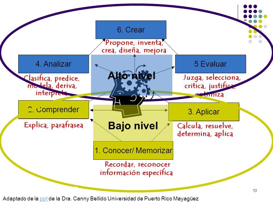 © Isabel Pérez13 2. Comprender 1. Conocer/ Memorizar 3. Aplicar 4. Analizar5 Evaluar 6. Crear Adaptado de la ppt de la Dra. Canny Bellido Universidad