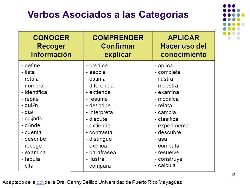 © Isabel Pérez15 - define - lista - rotula - nombra - identifica - repite - qui é n - qu é - cu á ndo - d ó nde - cuenta - describe - recoge - examina