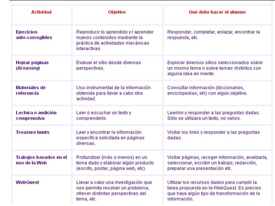 © Isabel PérezValencia- Mayo 200610 Tipología de actividades de aprendizaje