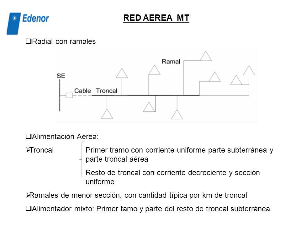 RED SUBTERRANEA MT Arquitectura anillo principal Sección de conductor homogénea promedio