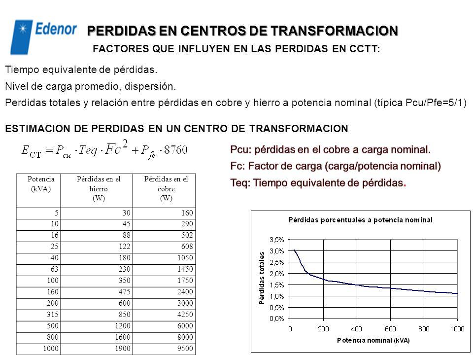 Donde N es la cantidad de registros de carga por año, y Smáx es la potencia máxima anual registrada en condiciones operativas normales: Tiempo equival