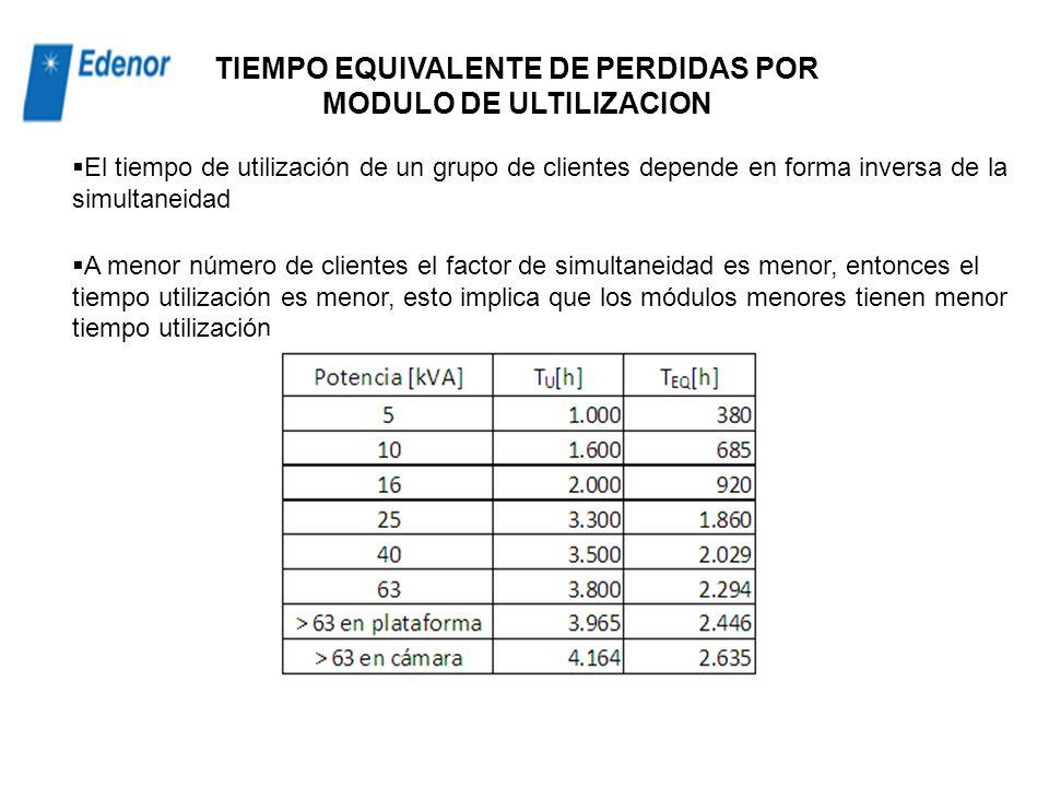 FACTOR DE CARGA promedio urbano a partir de datos globales E Zona : Energía total de la zona. E ZonaMT : Energía clientes y usuarios de MT. Tu: Tiempo