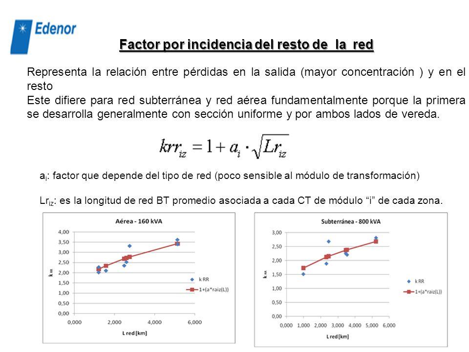 : Factor de simultaneidad salidas-CT : Número de salidas promedio de un CT de módulo i tipo plataforma o cámara y red subterránea o aérea. : Longitud