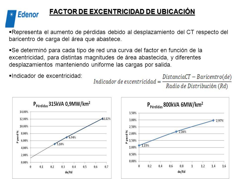 a i : factor que depende del tipo de red (poco sensible al módulo de transformación) Lr iz : es la longitud de red BT promedio asociada a cada CT de m