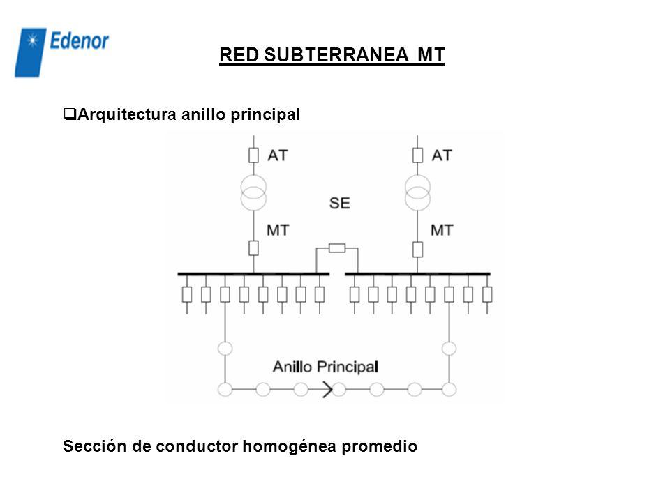 Caracterización de la red Se obtienen circuitos típicos por ET en función de sus características: subterránea, mixta, aérea. Se definen secciones de c