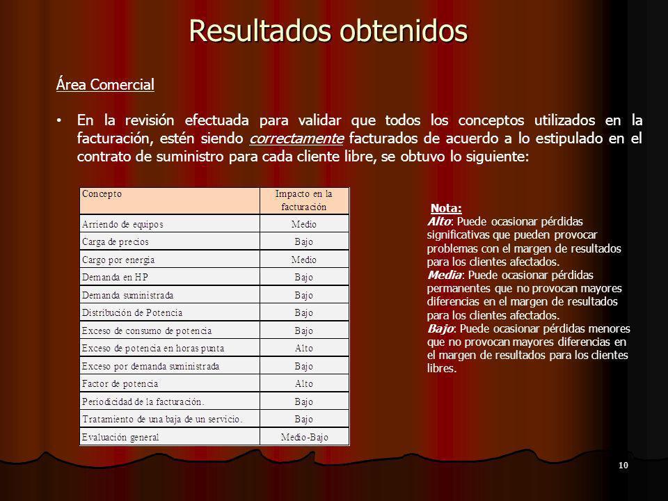 10 Resultados obtenidos Área Comercial En la revisión efectuada para validar que todos los conceptos utilizados en la facturación, estén siendo correc