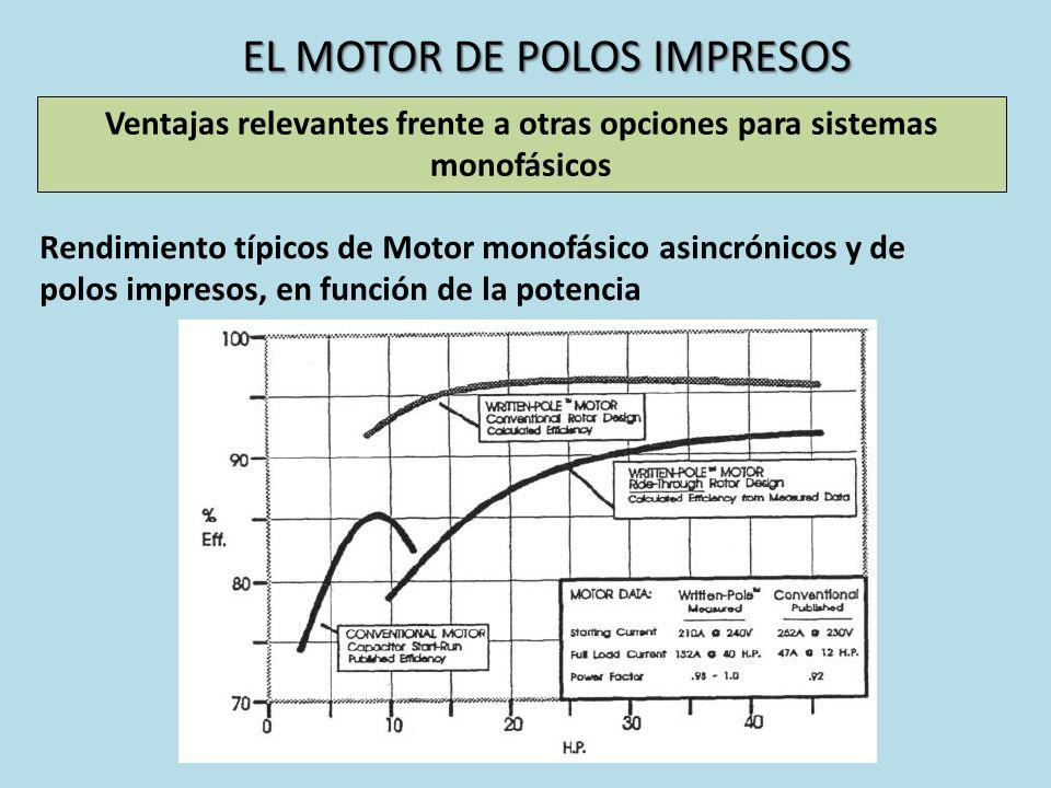EL MOTOR DE POLOS IMPRESOS Ventajas relevantes frente a otras opciones para sistemas monofásicos Rendimiento típicos de Motor monofásico asincrónicos