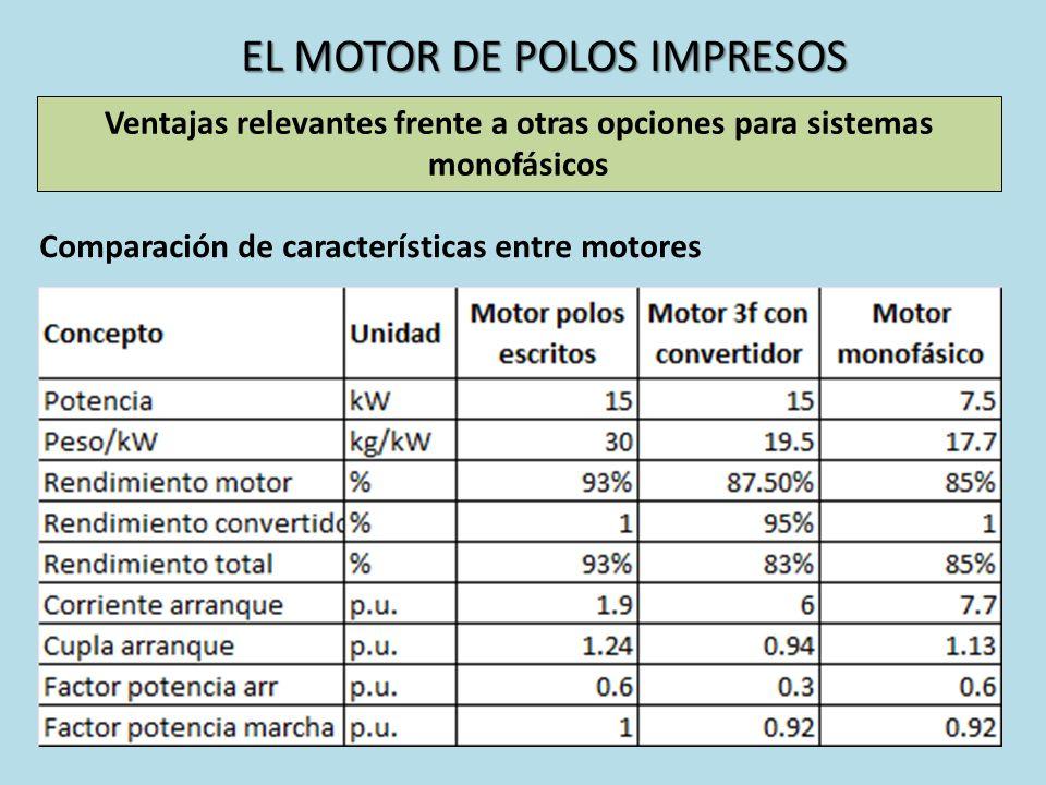 EL MOTOR DE POLOS IMPRESOS Ventajas relevantes frente a otras opciones para sistemas monofásicos Comparación de características entre motores
