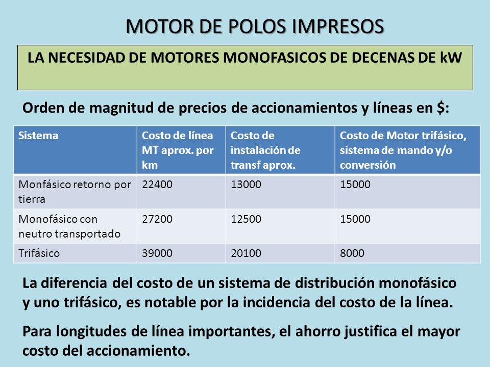 MOTOR DE POLOS IMPRESOS LA NECESIDAD DE MOTORES MONOFASICOS DE DECENAS DE kW Orden de magnitud de precios de accionamientos y líneas en $: SistemaCost