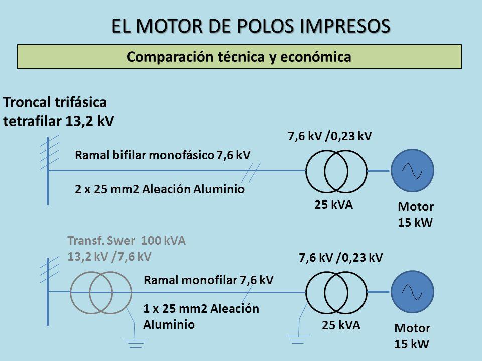 EL MOTOR DE POLOS IMPRESOS Comparación técnica y económica Troncal trifásica tetrafilar 13,2 kV Ramal bifilar monofásico 7,6 kV 2 x 25 mm2 Aleación Al